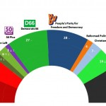 Dutch General Election:  8 May 2014 poll
