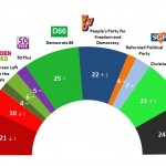Dutch General Election: 11 May 2014 poll