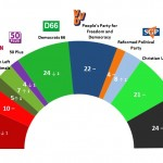 Dutch General Election: 18 May 2014 poll