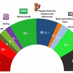 Dutch General Election: 4 May 2014 poll