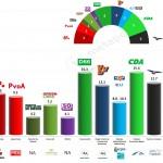 Netherlands – European Parliament Election 2014: Ipsos Exit poll