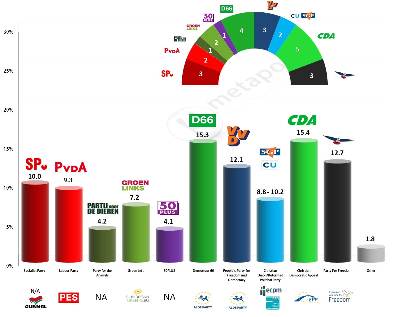nl exit poll eu