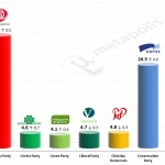 Norway General Election – 16 May 2014 poll (Norstat)