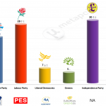 United Kingdom – European Parliament Election: 14 May 2014 poll (Opinium)