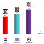 Panamanian Presidential Election 2014 – Provisional results