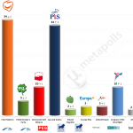 Poland – European Parliament Election: 14 May 2014 poll
