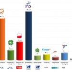 Poland – European Parliament Election: 2 May 2014 poll
