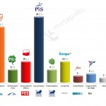 Poland – European Parliament Election: 29 Apr 2014 poll
