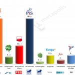Poland – European Parliament Election: 6 May 2014 poll
