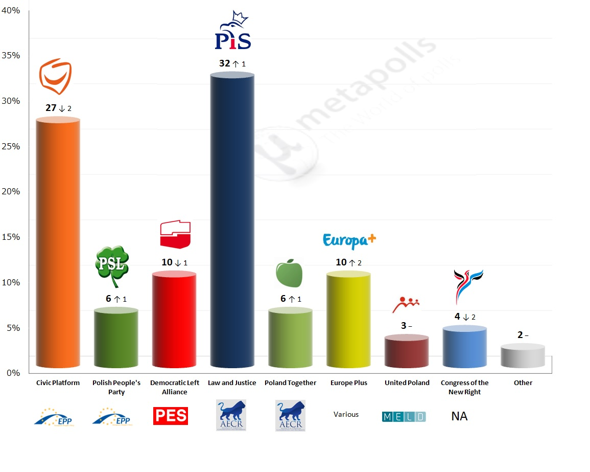 poland metapolls