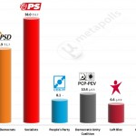 Portuguese Legislative Election: 9 May 2014 poll