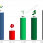 Irish General Election: 19 May 2014 poll (RedC)