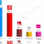 Spain – European Parliament Election: 11 May 2014 poll (Sigma-2)