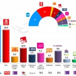 Spain – European Parliament Election 2014: Final Results