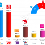 Spain – European Parliament Election: 3 May 2014 poll (Demoscopia)