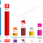 Spain – European Parliament Election: 4 May 2014 poll (Sigma-2)