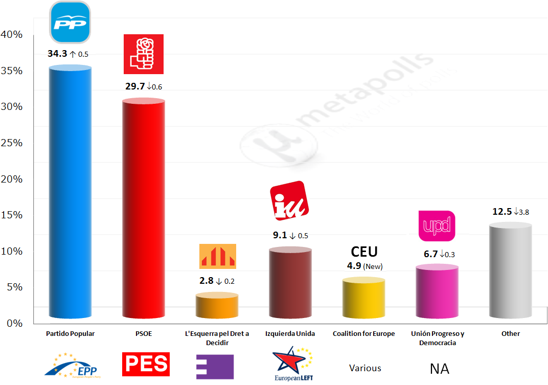 spain metapolls