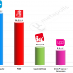 Spanish General Election: 6 May 2014 poll