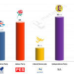 United Kingdom – European Parliament Election: 11 May 2014 poll (Survation)