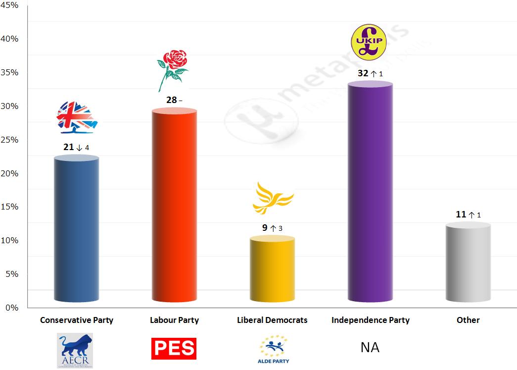 survation euro poll