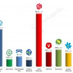 Swedish General Election: 9 May 2014 poll