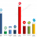 Swedish General Election: 15 May 2014 poll (Sentio)
