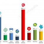 Swedish General Election: 17 May 2014 poll (SIFO)