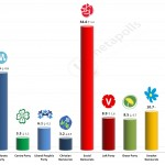Swedish General Election: 12 May 2014 poll (United Minds)