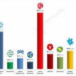 Swedish General Election: 12 May 2014 poll (YouGov)