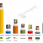 Ukrainian Presidential Election: 7 May 2014 poll