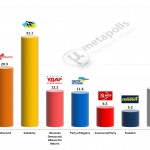 Ukrainian Parliamentary Election: 7 May 2014 poll