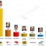 Ukrainian Presidential Election 2014: Provisional Results