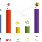 United Kingdom – European Parliament Election: 4 May 2014 poll (YouGov)