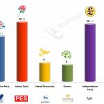 United Kingdom – European Parliament Election: 1 May 2014 poll (YouGov)