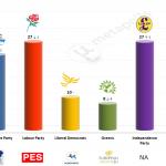 United Kingdom – European Parliament Election: 21 May 2014 poll (YouGov)