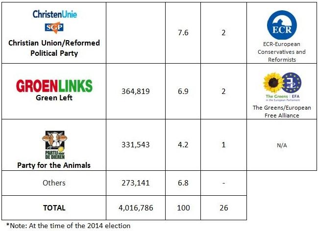 Neth 2014 results 2