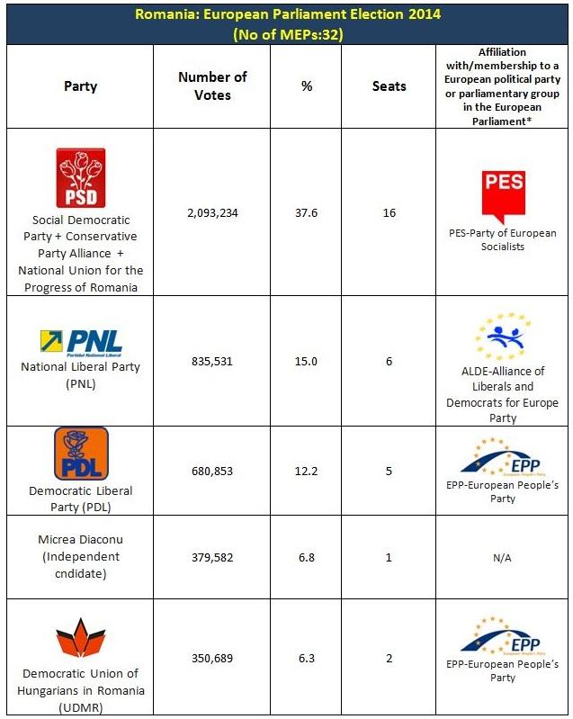 Romani EP 2014 results1