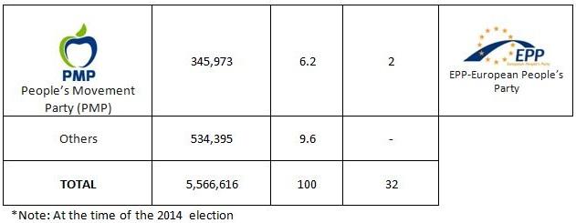 Romani EP 2014 results2
