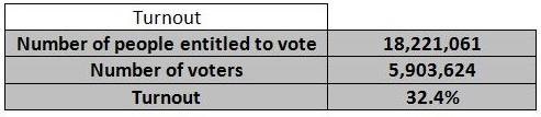 Romani EP 2014 turnout