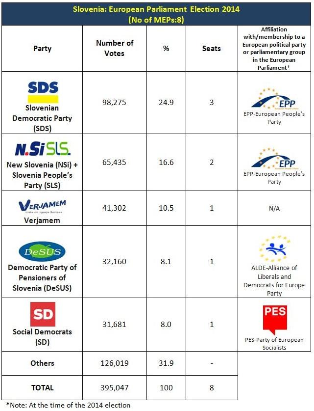 Slovenia EP 2014 results
