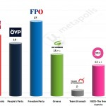 Austrian Legislative Election: 10 June 2014 poll (Market)