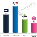 Austrian Legislative Election: 26 June 2014 poll