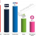 Austrian Legislative Election: 21 June 2014 poll (OGM)