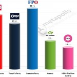 Austrian Legislative Election: 14 June 2014 poll (Unique Research)