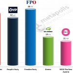 Austrian Legislative Election: 6 June 2014 poll