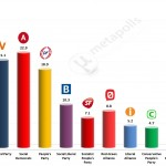 Danish General Election: 16 June 2014 poll (Voxmeter)