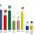 Finnish Parliamentary Election:  28 June 2014 poll