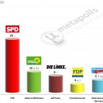 German Federal Election: 20 June 2014 poll (Allensbach)
