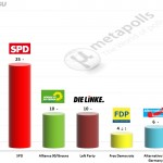 German Federal Election: 1 June 2014 poll (Emnid)