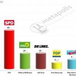 German Federal Election: 1 June 2014 poll (Emnid)